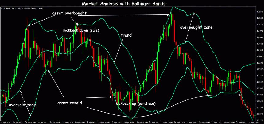 Bollinger Bands Formula and Calculation    for Excel and trading platform