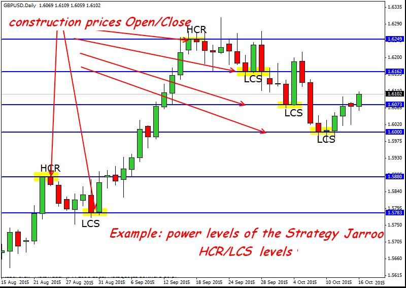 Acd trading method forex