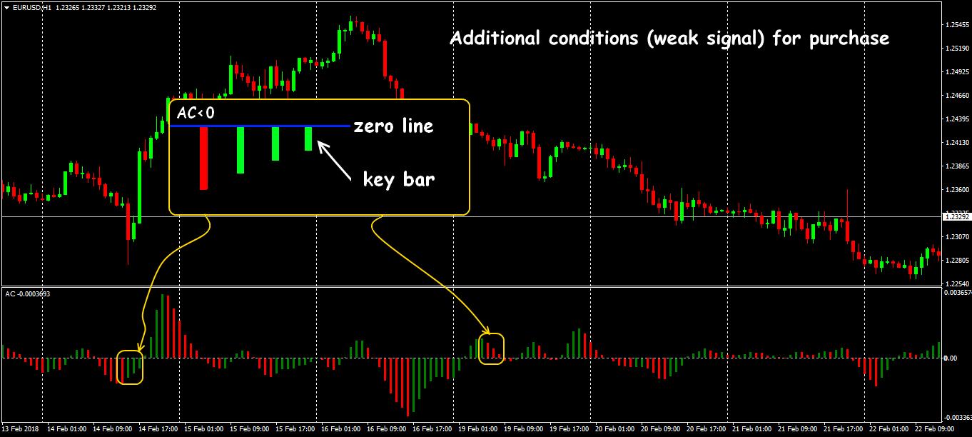 Acceleration deceleration explain forex investment annuity account