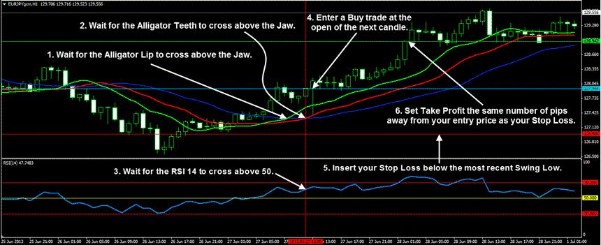Alligator indicator forex trading