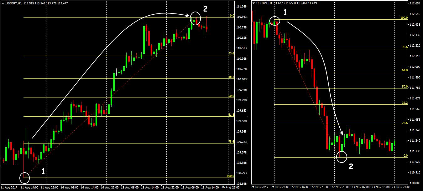 Indicator Fibonacci: effective mathematics of your profit