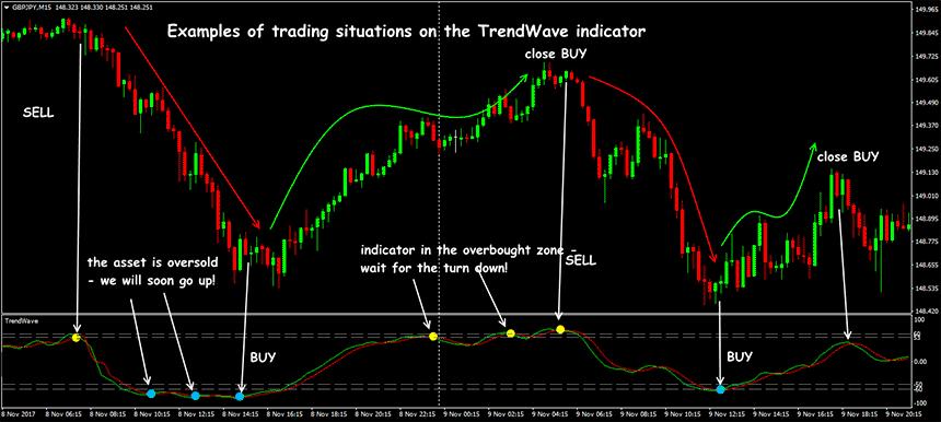 trendwave indicator