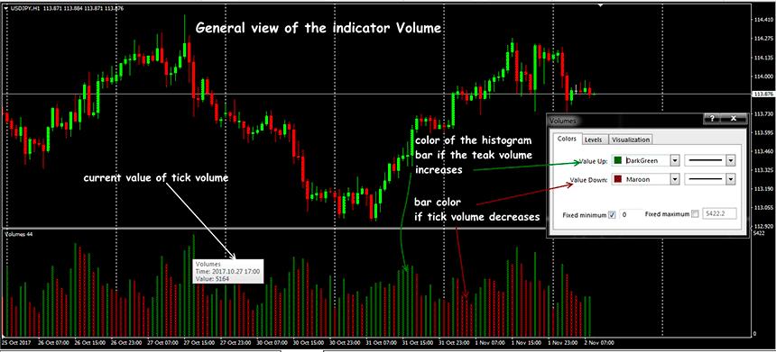 Volume indicator forex