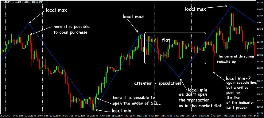 Форекс индикатор анти флет управляющий активами на форексе