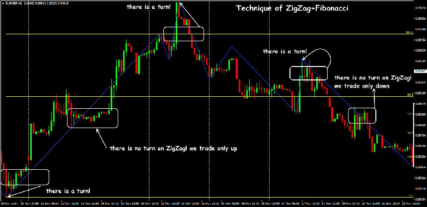 Indikator zigzag dalam forex