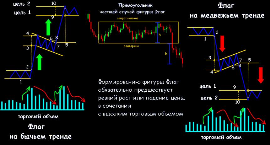Перевернутый флаг на форекс прогнозы курса валют для форекса