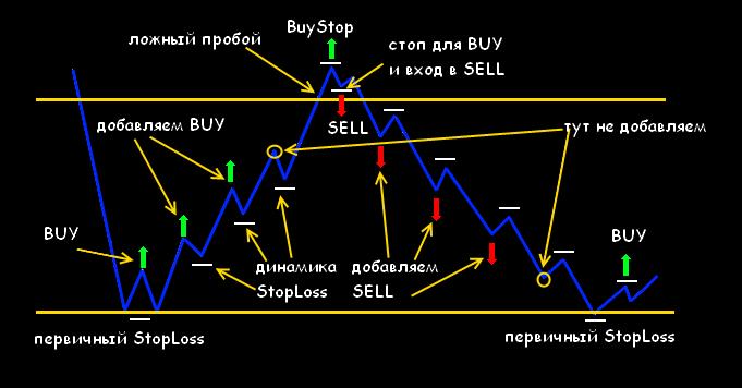 канальная стратегия форекс