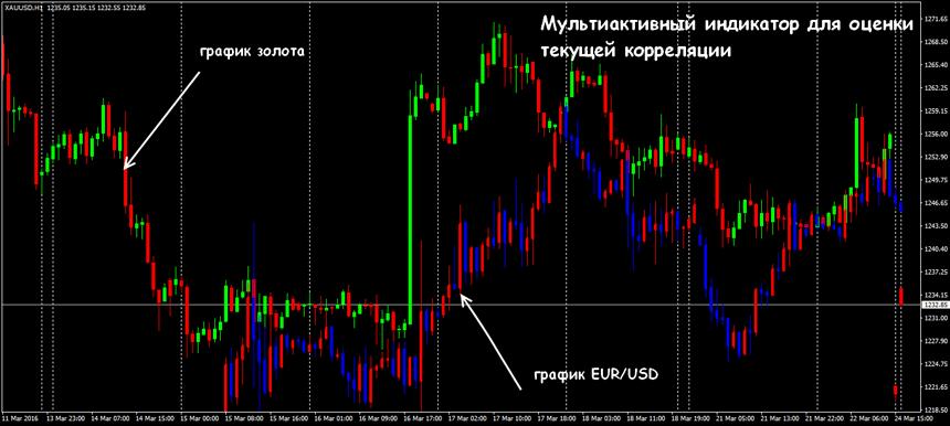 Forex стратегия торговли золотом forex индикатор buy-sell
