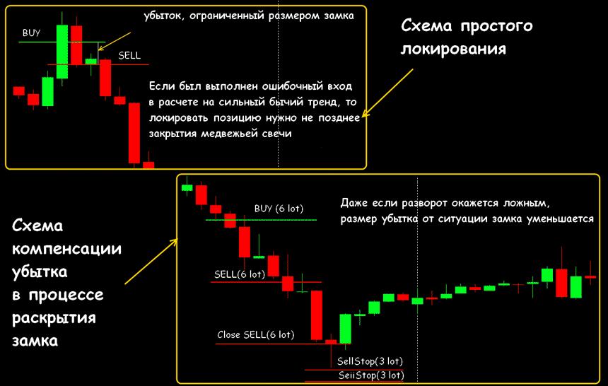 Торговля на форекс локирование мировые рынки форекс