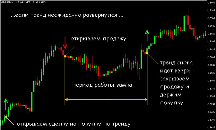 Как закрыть позицию в форексе время торговли золотом на бирже