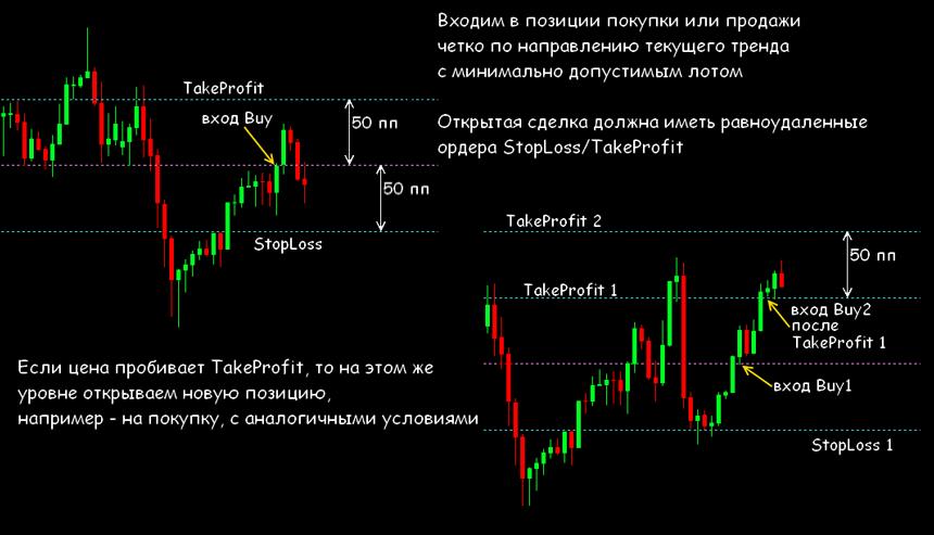 Торговые стратегии форекс по мартингейлу forex времена торговых сессий по московскому времени