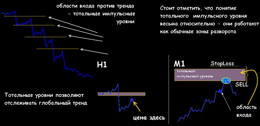 Стратегия форекс по уровням форекс таблица