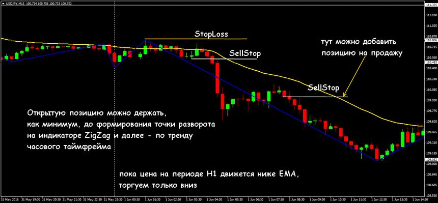 Торговая стратегия форекс реванш банк россии курс