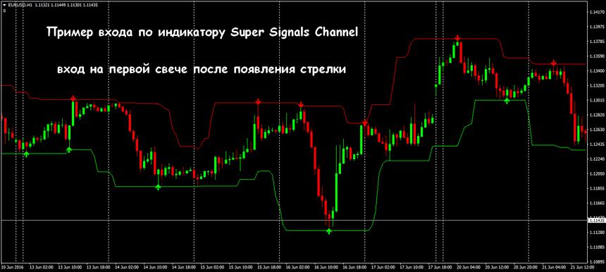 Стратегии канал форекс индикатор форекс 2 прогноз по евро доллару