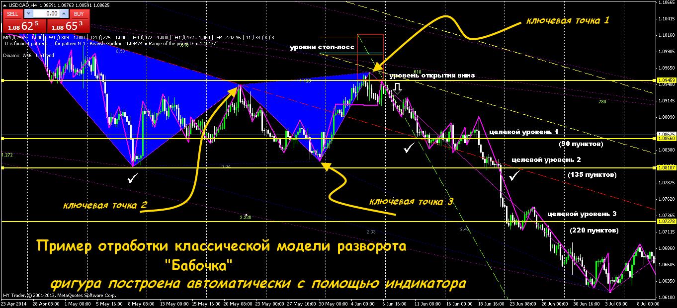 Торговля паттернам графическим моделям форекс план для торговли на форексе