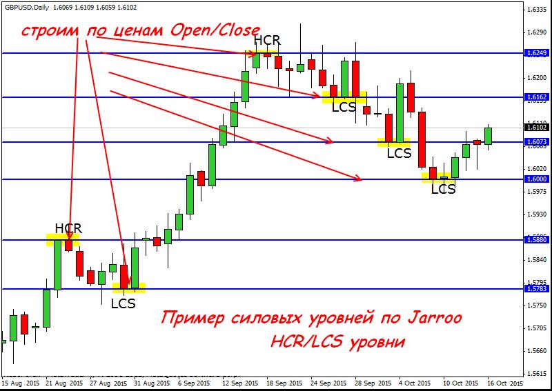 Метод jarroo форекс my-forex.ucoz.com
