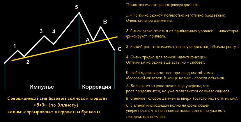 Дожи в основании тренда - Свечной анализ рынка
