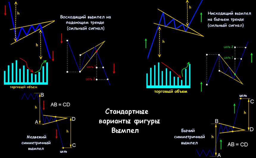 Вымпел модель форекс e rainbow на форекс