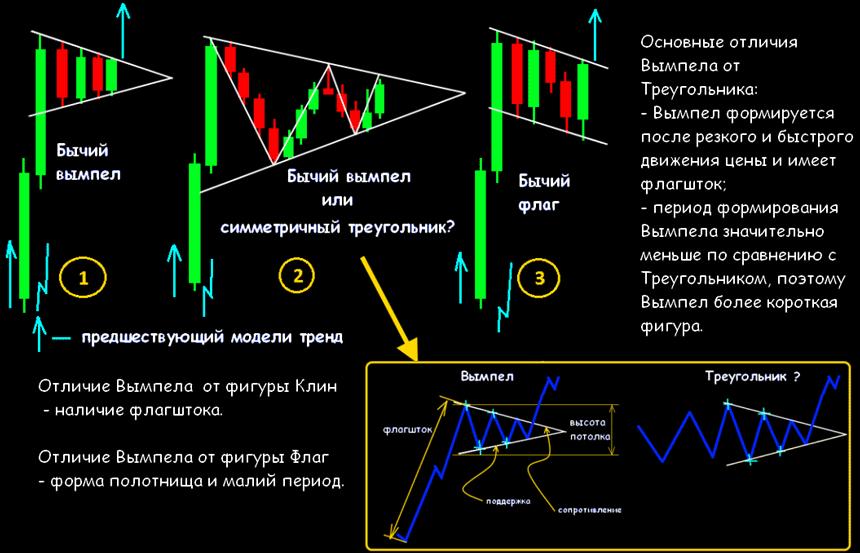 Клин флаг форекс китай биткоин биржа