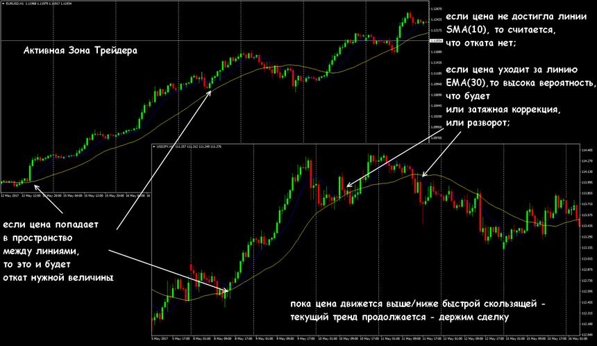 Свинг swing forex московская товарная биржа