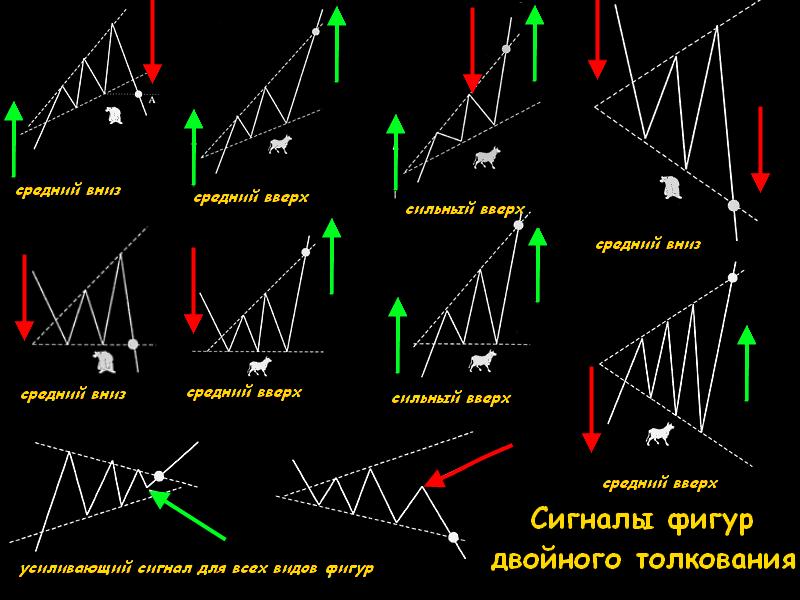 Форекс графичнские фигуры как торговать insta форекс на айпад 3