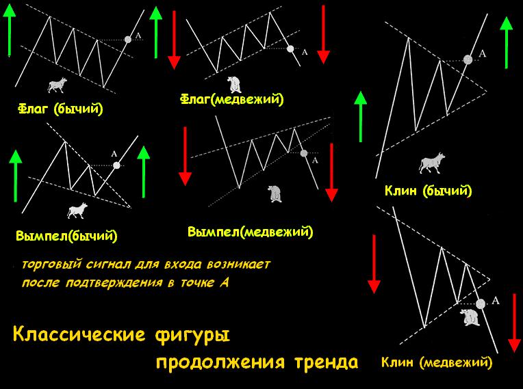 бюрократической графические фигуры на форекс Вам чужой