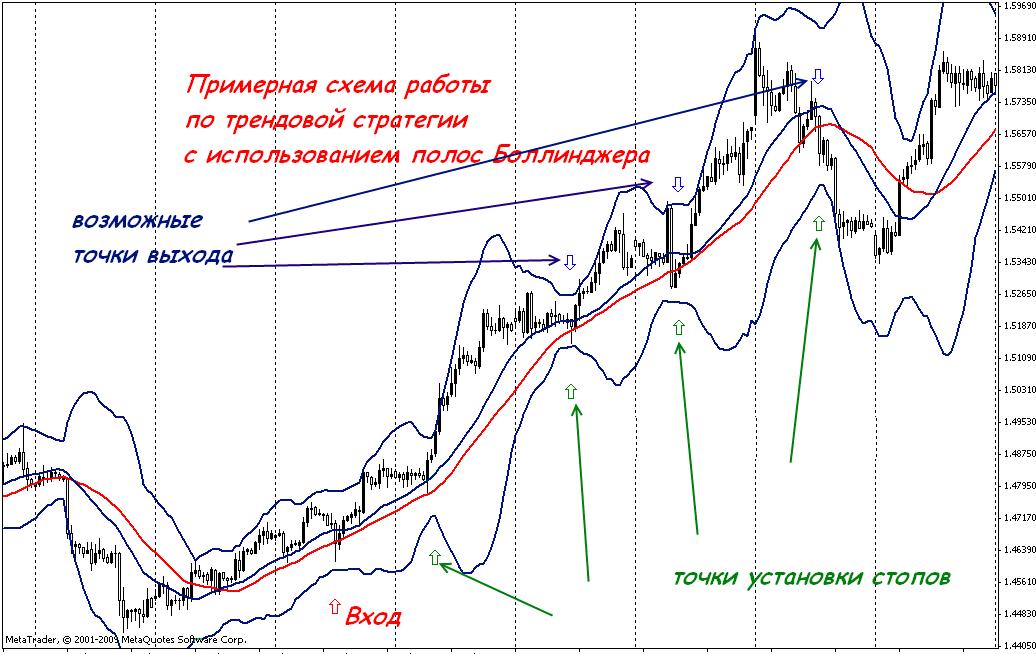 Стратегия Форекс на линиях тренда - TraderFXinfo