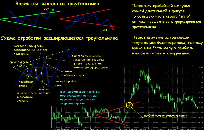 Картинки графических фигур на рынке форекс