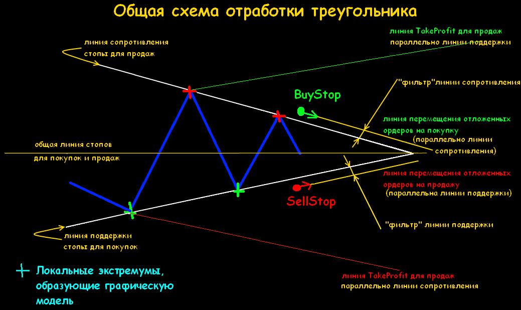 Форекс сходящиеся треугольники forex master method не торгует сам