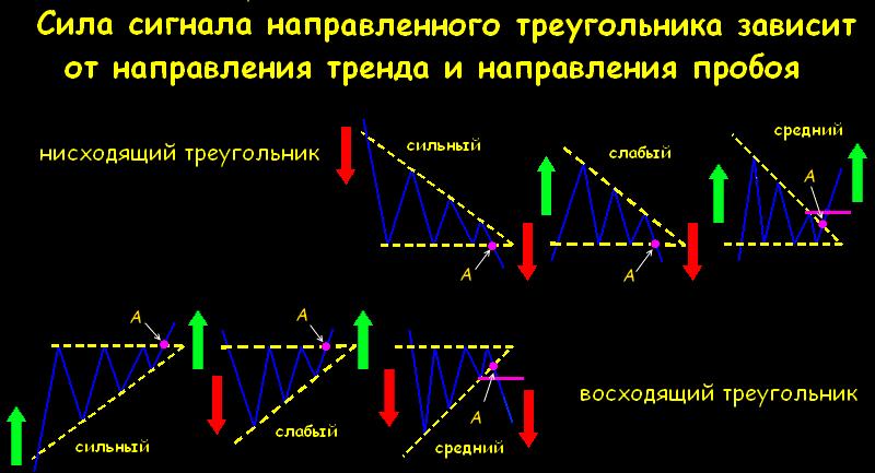 треугольник форекс картинки втачная