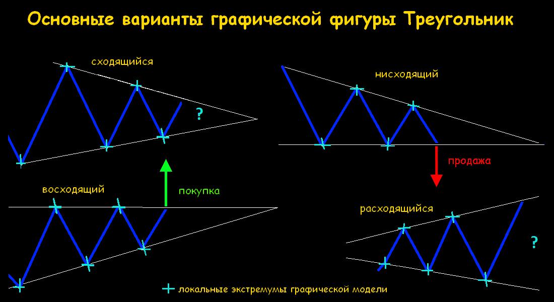 Как построить треугольник на форексе как выглядит биткоин деньги