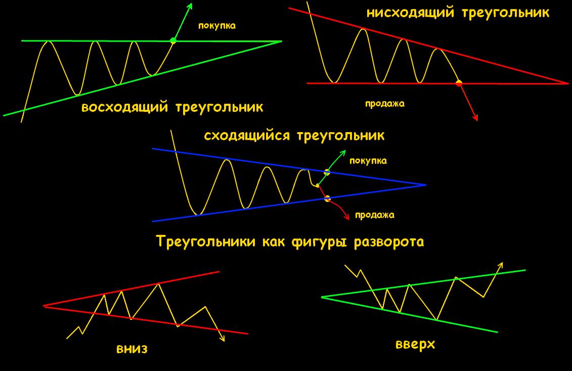 dragă analisis graf forex)